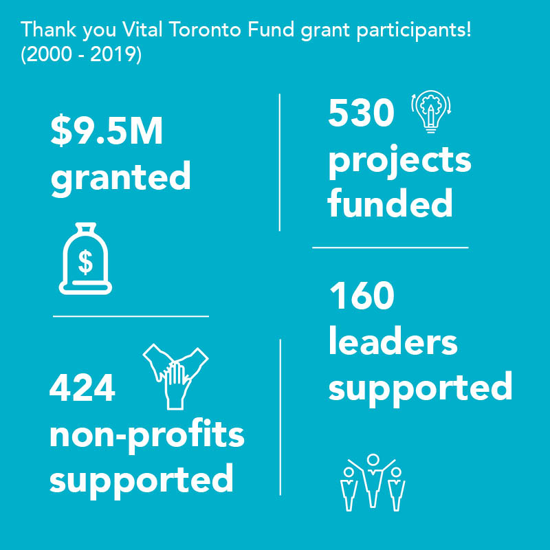 Infographic showing Vital Toronto Fund grant recipients