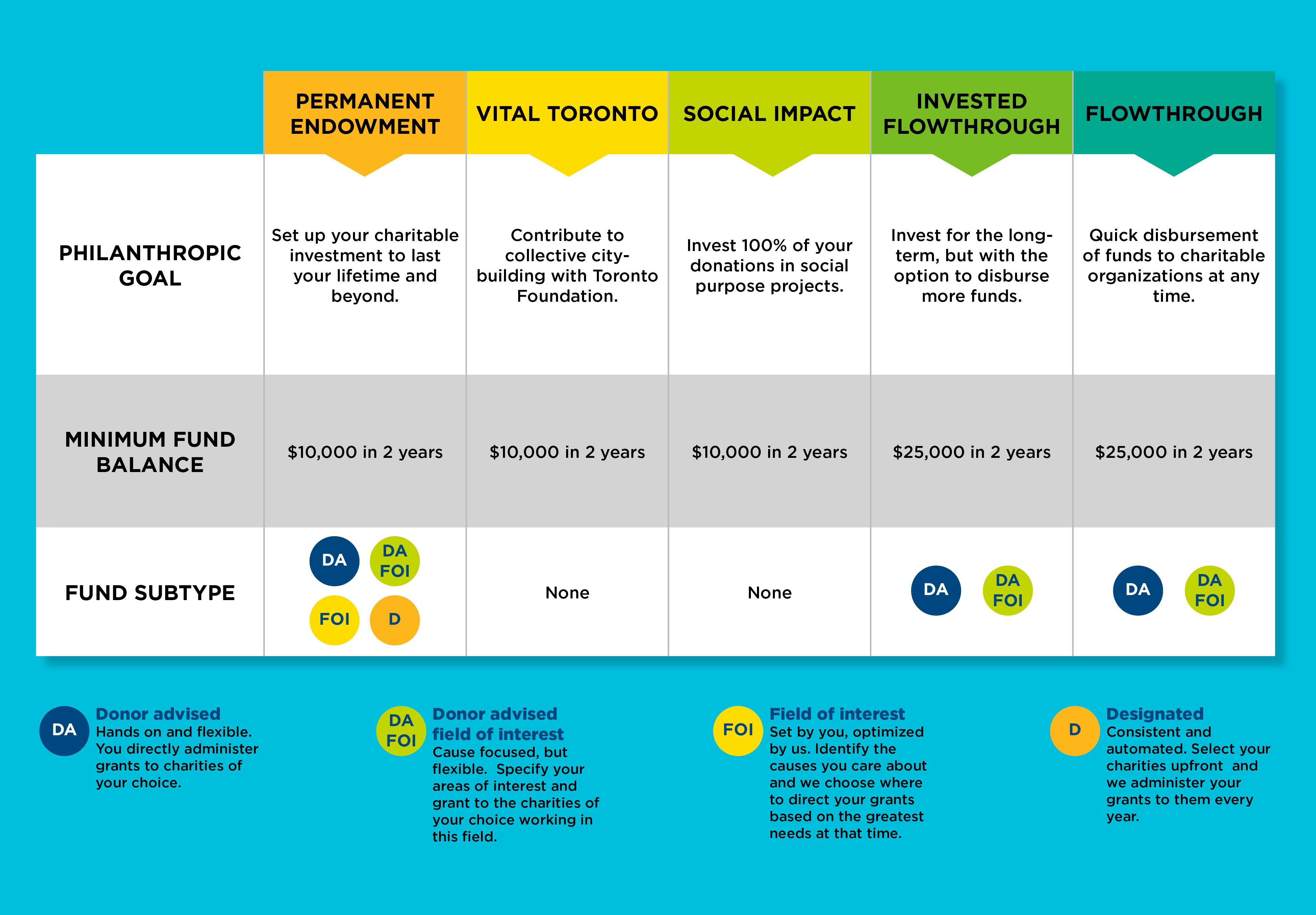 Fund Options - Chart - v5