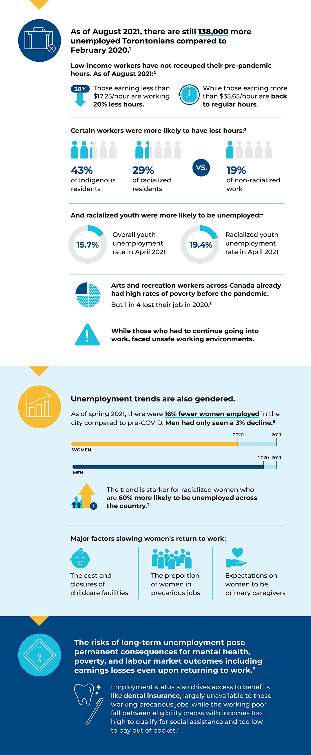 Infographic with data points about work and employment in Toronto, from the Toronto's Vital Signs 2021 Report.