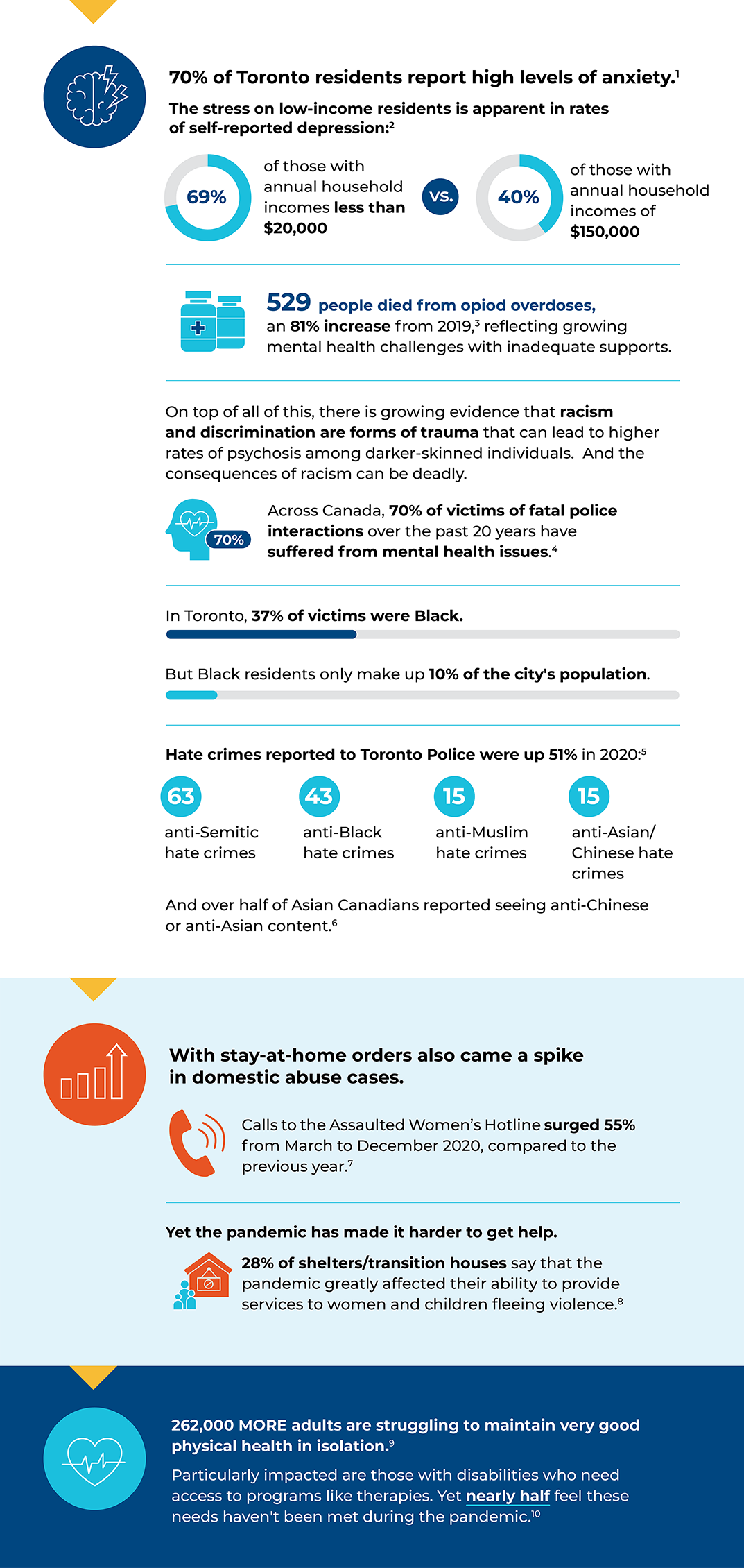 Infographic with data points about the wellbeing of Toronto residents, from the Toronto's Vital Signs 2021 Report.